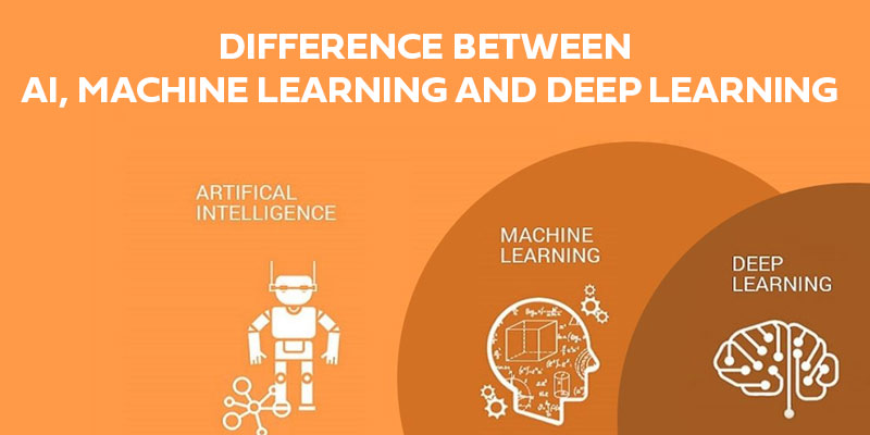 Difference between AI, Machine Learning, Deep Learning